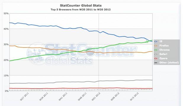 StatCounter Statistiken