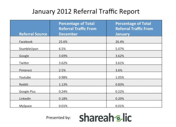 Traffic Report 01/2012 - Shareaholic