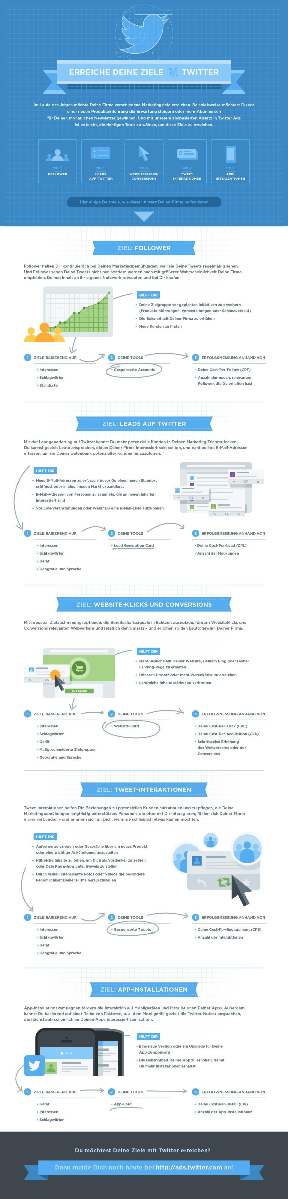 Twitter Ads Infografik