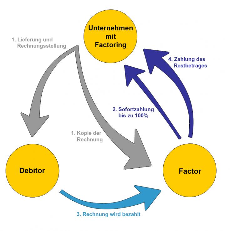 Ablauf Factoring / Rechnungsvorfinanzierung