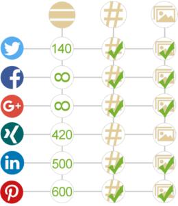Optimierte Social Media Postings