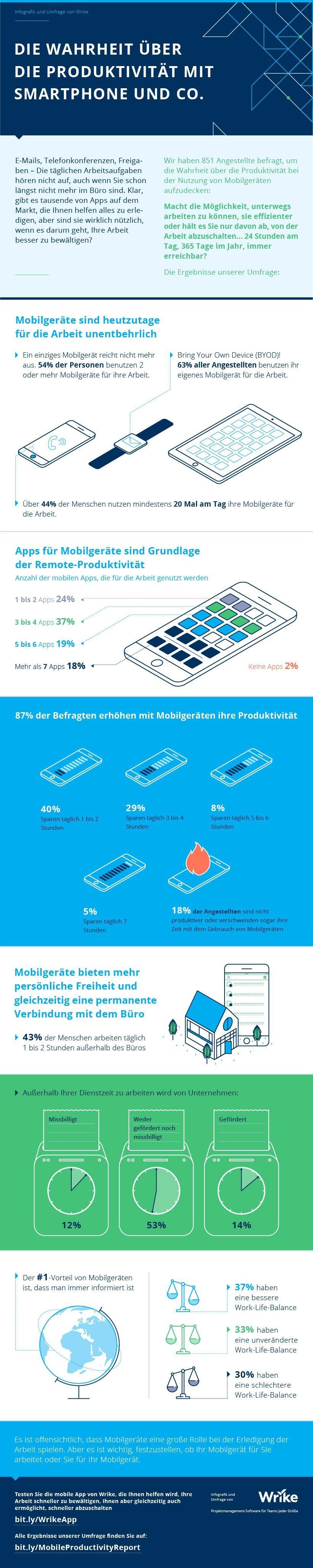 Hilft das Handy dir dabei, produktiver zu sein?