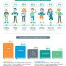 Die Auswirkung agiler Methoden auf Marketingteams